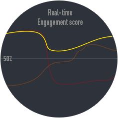 Real-time Engagement score